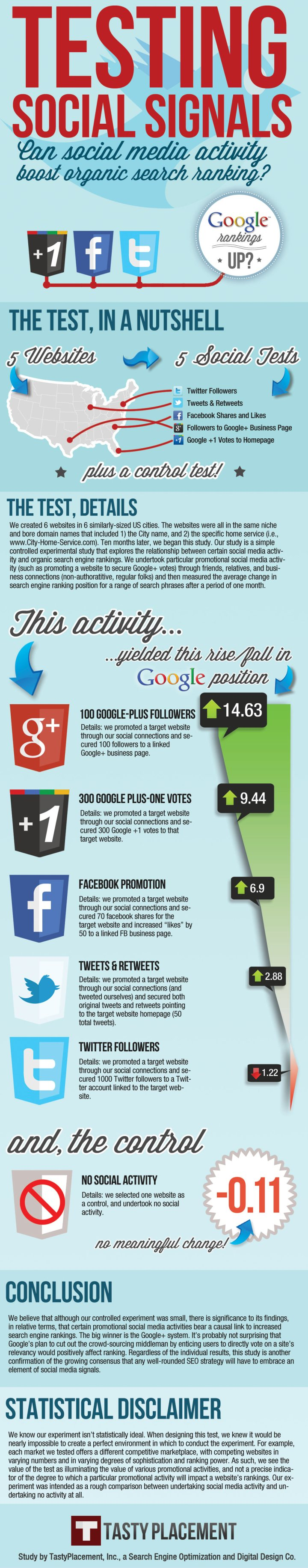 How Does Social Media Affect Website Search Rankings? [INFOGRAPHIC] - AllTwitter
